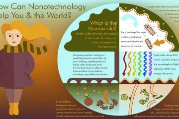 how nanotechnology