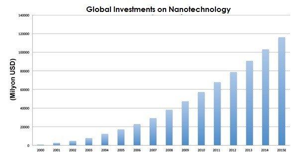 nanotech investments