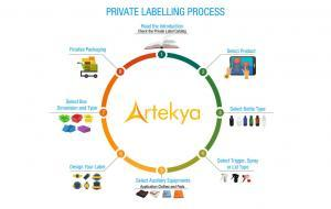 private labeling process