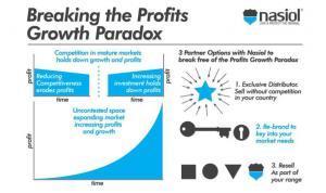 profits growth paradox